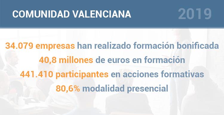 Datos formación bonificada en Valencia durante el 2019